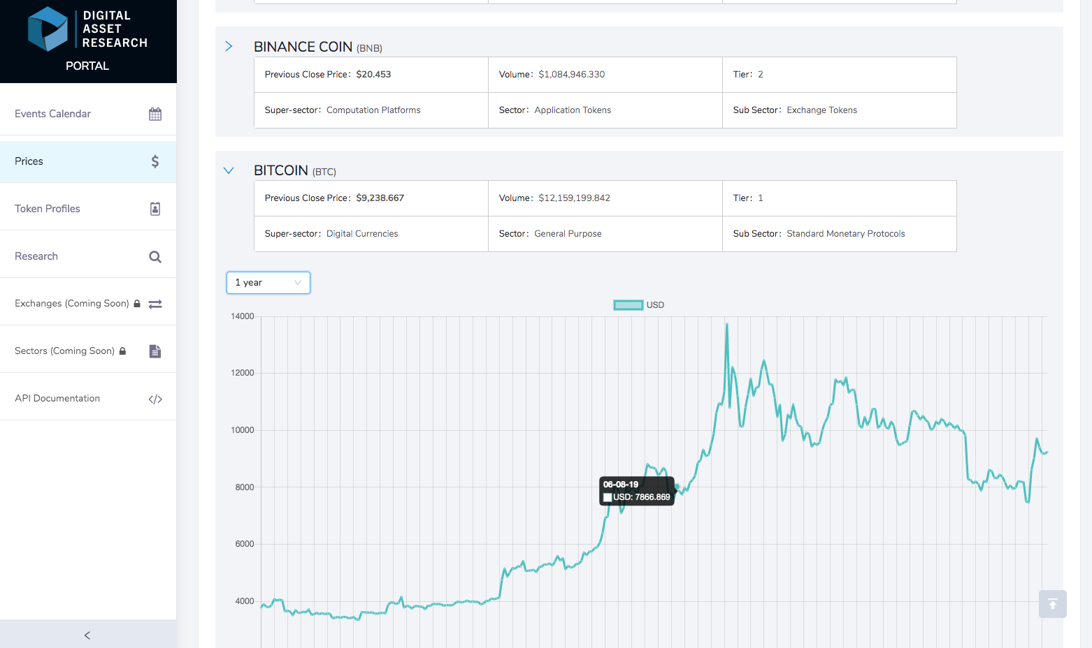 Asset View Prices