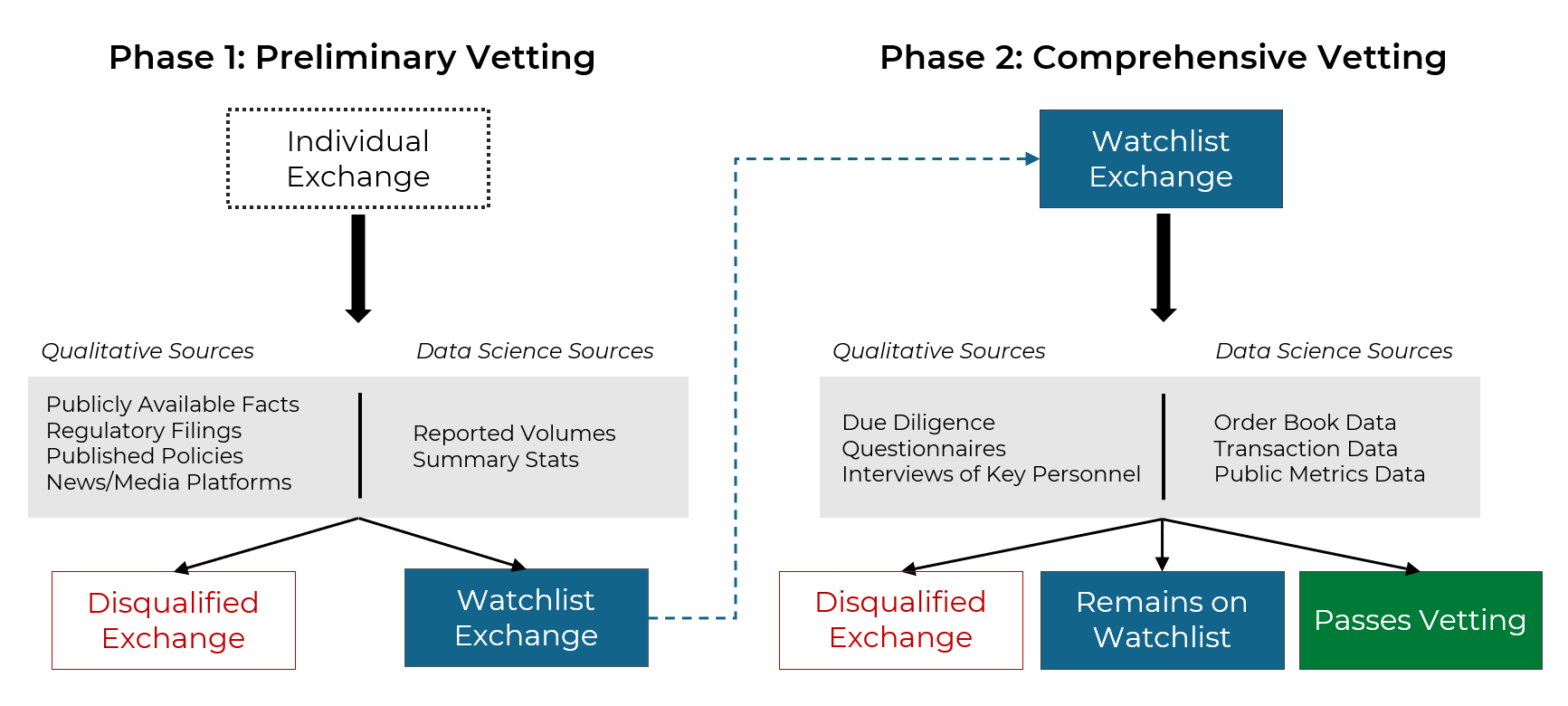 DAR Exchange Vetting Methodology Diagram