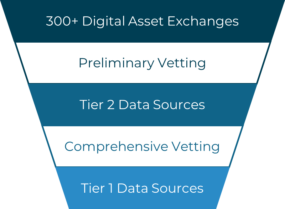 Exchange vetting funnel image