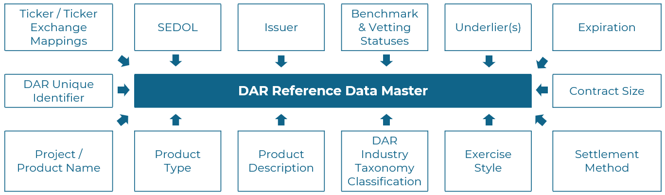 Reference Data Master