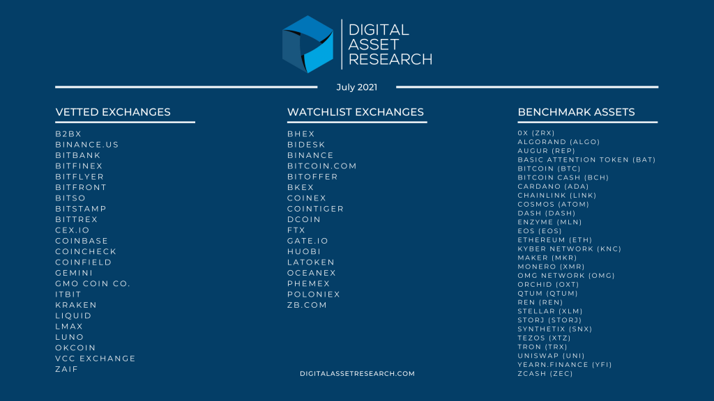 Image displaying July 2021 Vetted Exchanges, Watchlist Exchanges, and Benchmark Assets.