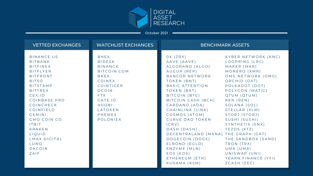 Image showing Vetted Exchange, Watchlist Exchanges, and Benchmark Assets